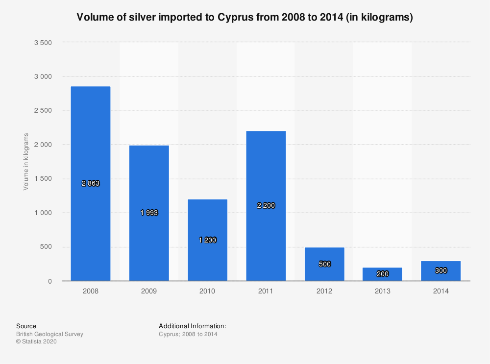 Statistic: Volume of silver imported to Cyprus from 2008 to 2014 (in kilograms) | Statista