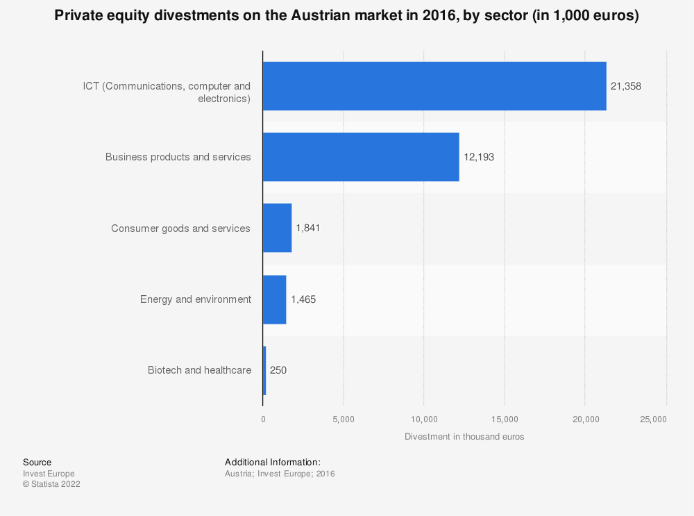 Statistic: Private equity divestments on the Austrian market in 2016, by sector (in 1,000 euros)  | Statista