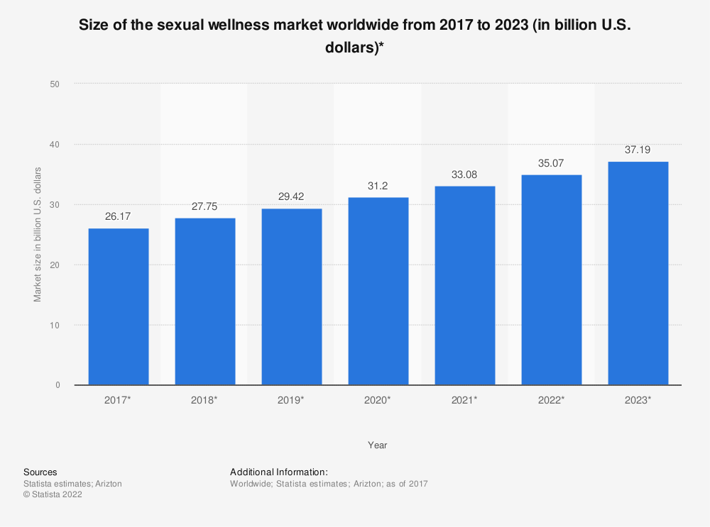 Statistic: Size of the sexual wellness market worldwide from 2017 to 2022 (in billion U.S. dollars)* | Statista
