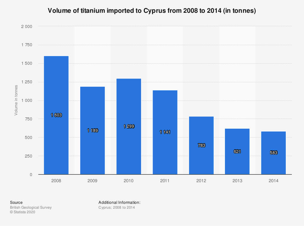 Statistic: Volume of titanium imported to Cyprus from 2008 to 2014 (in tonnes)   Statista