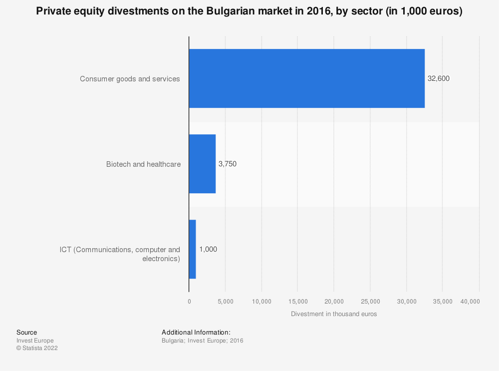 Statistic: Private equity divestments on the Bulgarian market in 2016, by sector (in 1,000 euros)  | Statista