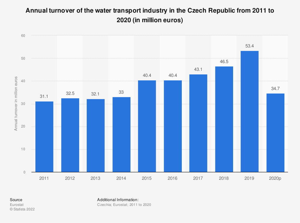 Statistic: Annual turnover of the water transport industry in the Czech Republic from 2008 to 2015 (in million euros) | Statista