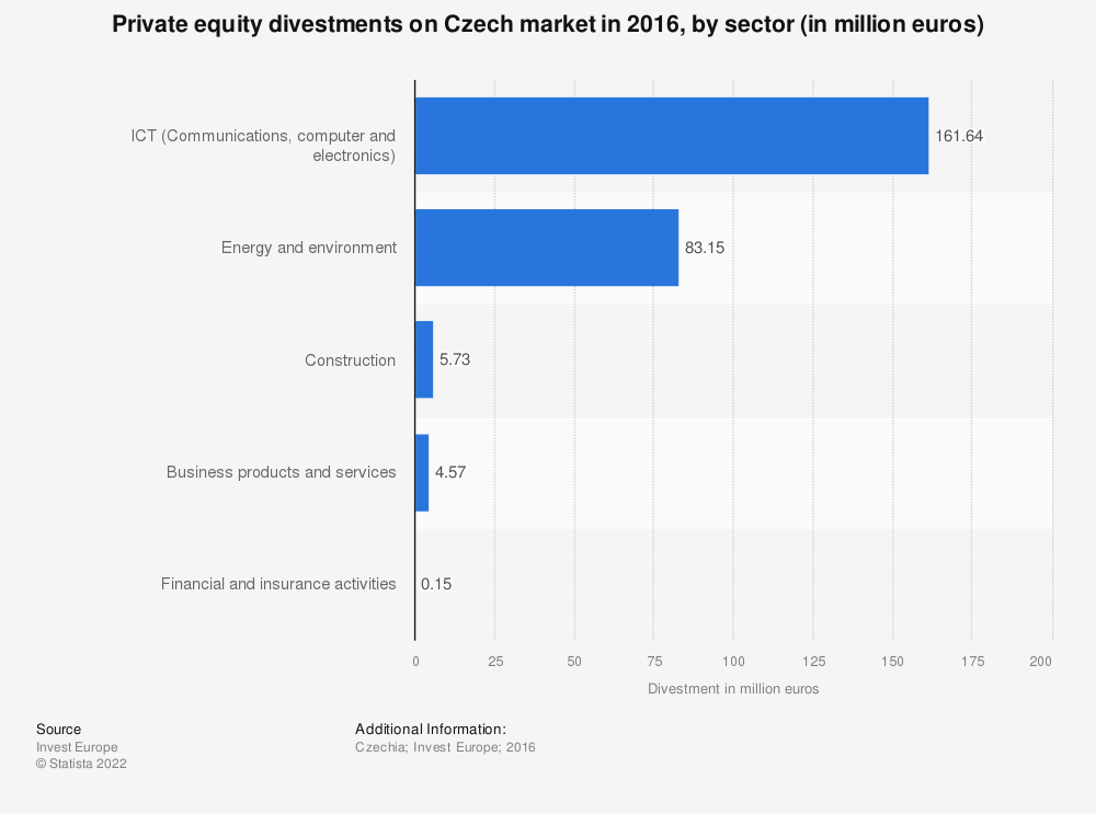 Statistic: Private equity divestments on Czech market in 2016, by sector (in million euros)  | Statista