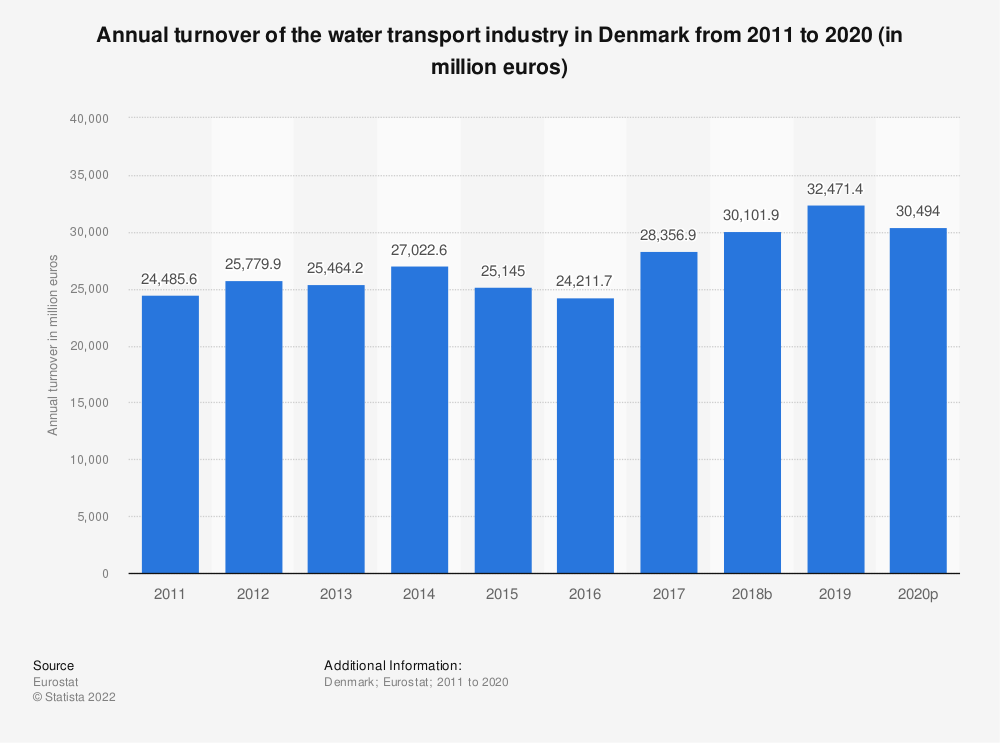 Statistic: Annual turnover of the water transport industry in Denmark from 2008 to 2015 (in million euros) | Statista