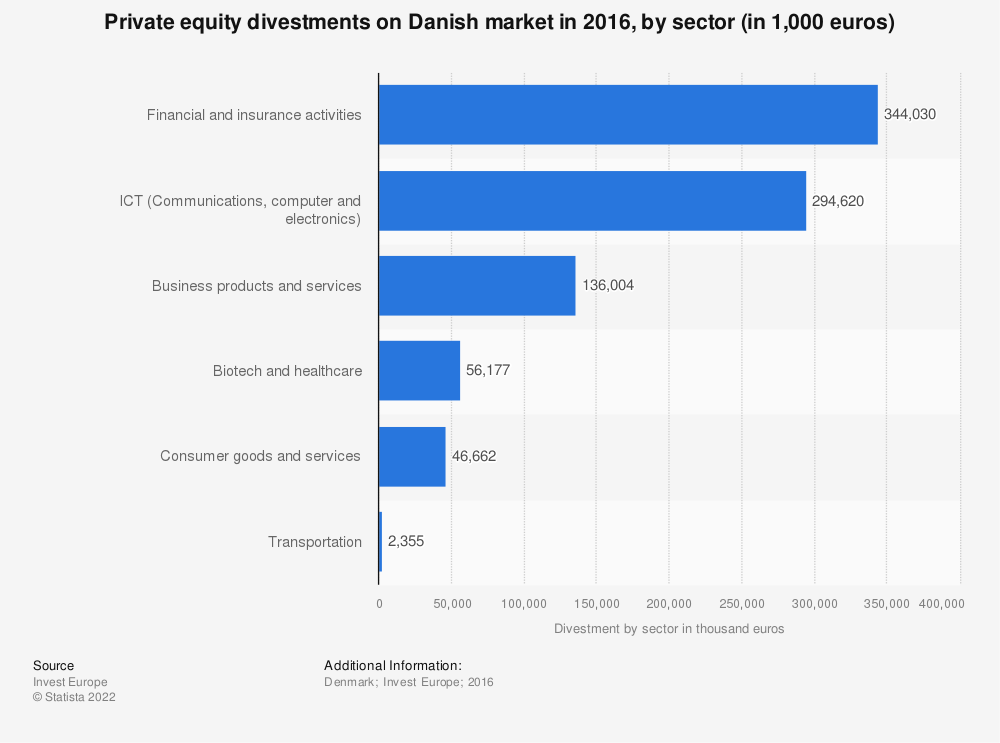 Statistic: Private equity divestments on Danish market in 2016, by sector (in 1,000 euros)  | Statista