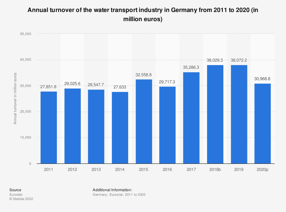 Statistic: Annual turnover of the water transport industry in Germany from 2008 to 2015 (in million euros) | Statista