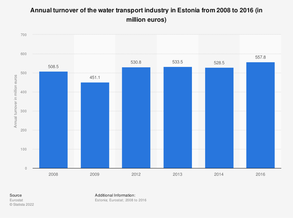 Statistic: Annual turnover of the water transport industry in Estonia from 2008 to 2014 (in million euros) | Statista
