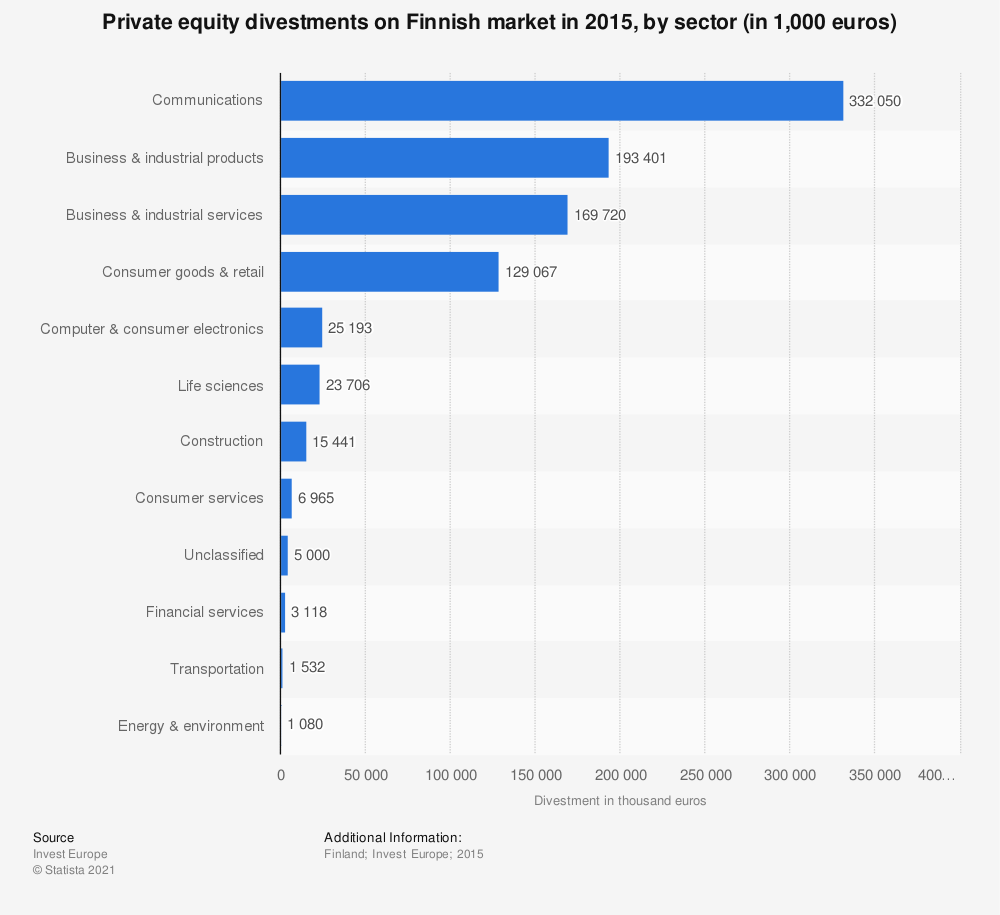 Statistic: Private equity divestments on Finnish market in 2015, by sector (in 1,000 euros)  | Statista