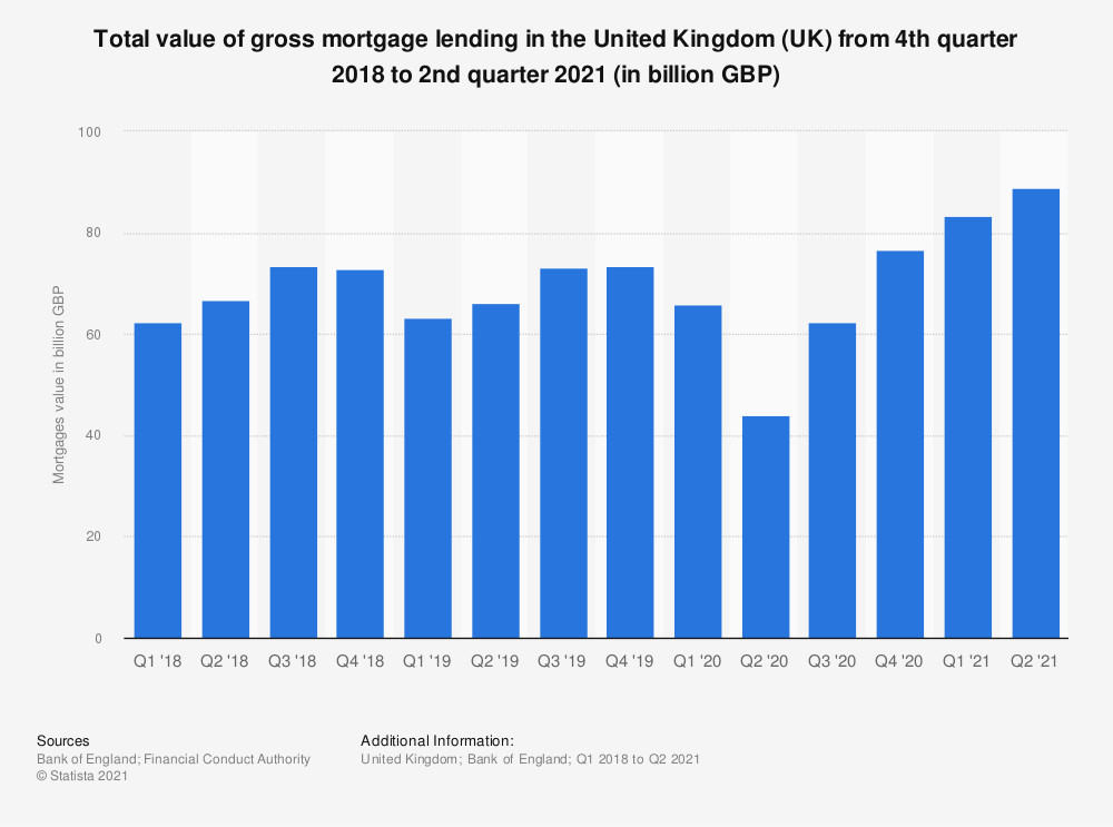 Statistic: Total value of gross mortgage lending in the United Kingdom (UK) from 4th quarter 2018 to 3rd quarter 2019 (in billion GBP) | Statista