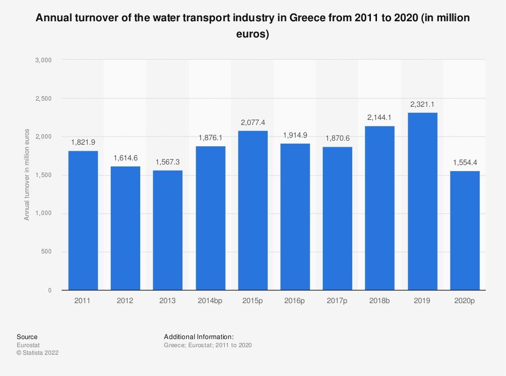 Statistic: Annual turnover of the water transport industry in Greece from 2008 to 2014 (in million euros) | Statista