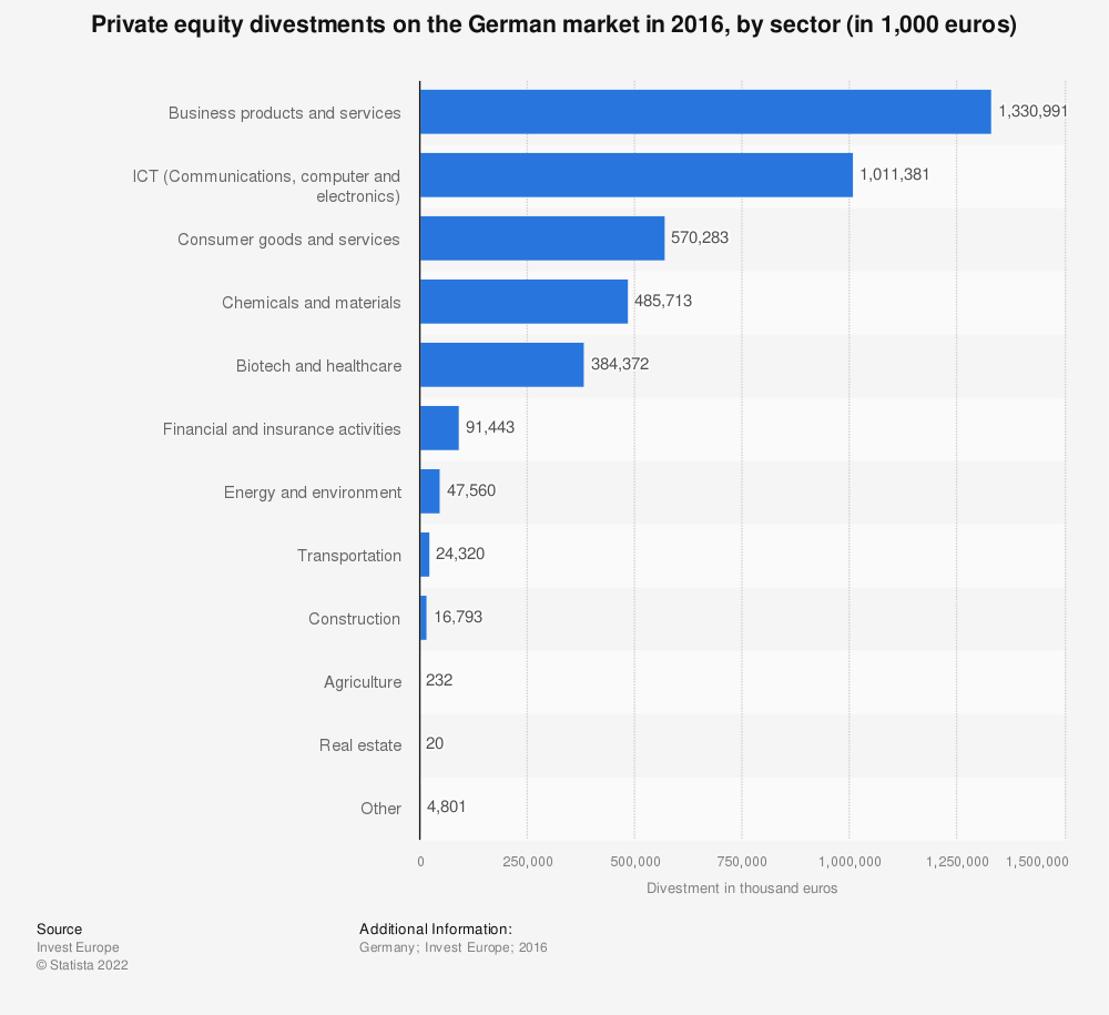 Statistic: Private equity divestments on the German market in 2016, by sector (in 1,000 euros)  | Statista