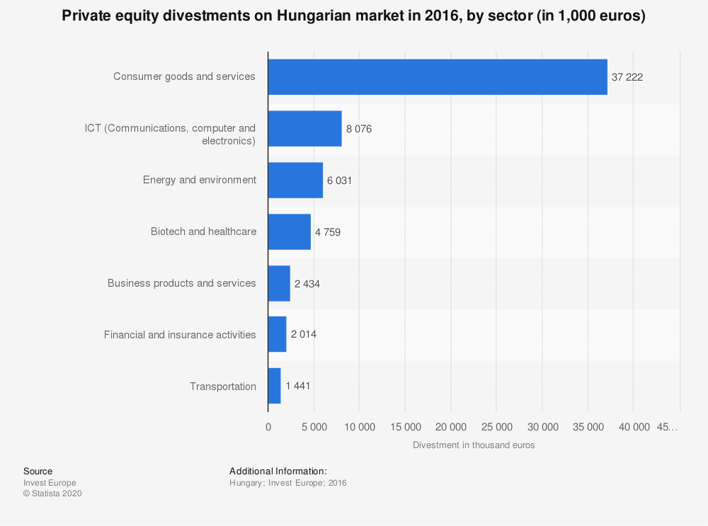 Statistic: Private equity divestments on Hungarian market in 2016, by sector (in 1,000 euros)  | Statista