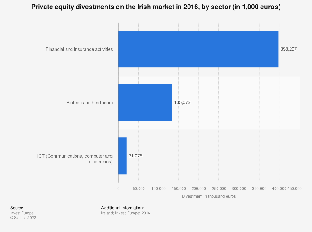 Statistic: Private equity divestments on the Irish market in 2016, by sector (in 1,000 euros)  | Statista