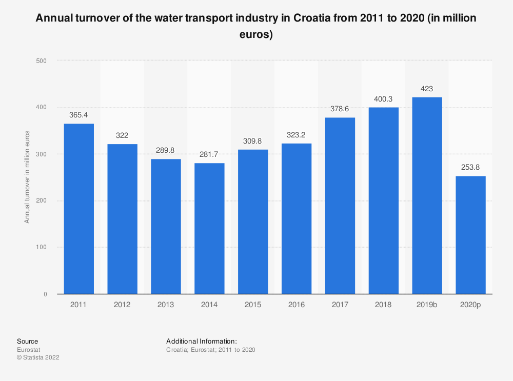 Statistic: Annual turnover of the water transport industry in Croatia from 2008 to 2015 (in million euros) | Statista