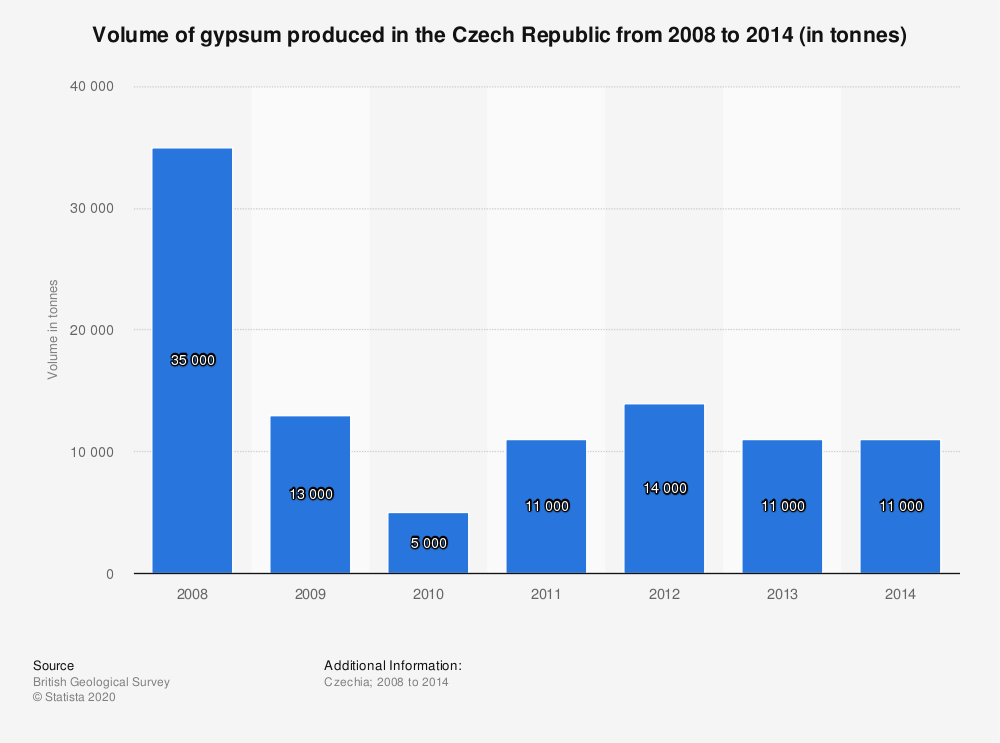 Statistic: Volume of gypsum produced in the Czech Republic from 2008 to 2014 (in tonnes) | Statista