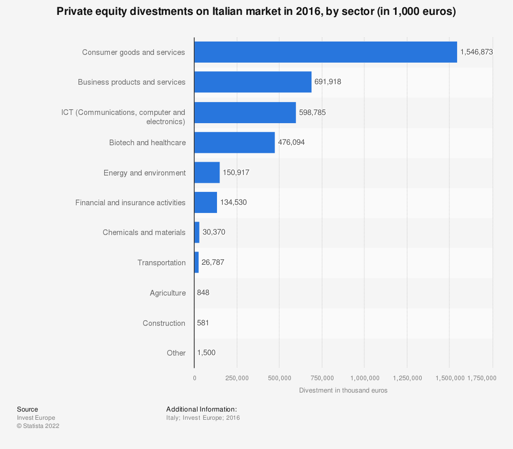 Statistic: Private equity divestments on Italian market in 2016, by sector (in 1,000 euros)  | Statista
