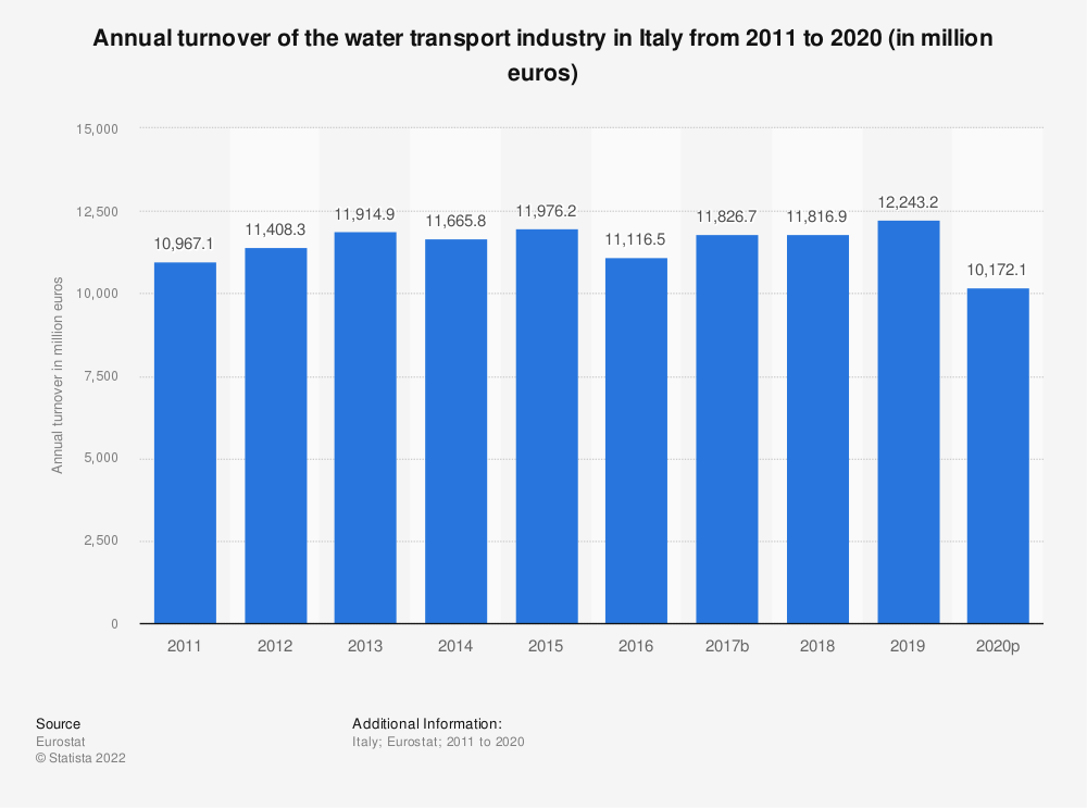 Statistic: Annual turnover of the water transport industry in Italy from 2008 to 2015 (in million euros) | Statista