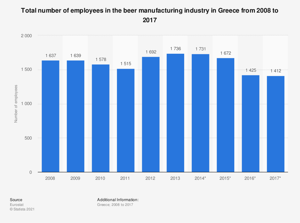 Statistic: Total number of employees in the beer manufacturing industry in Greece from 2008 to 2014 | Statista