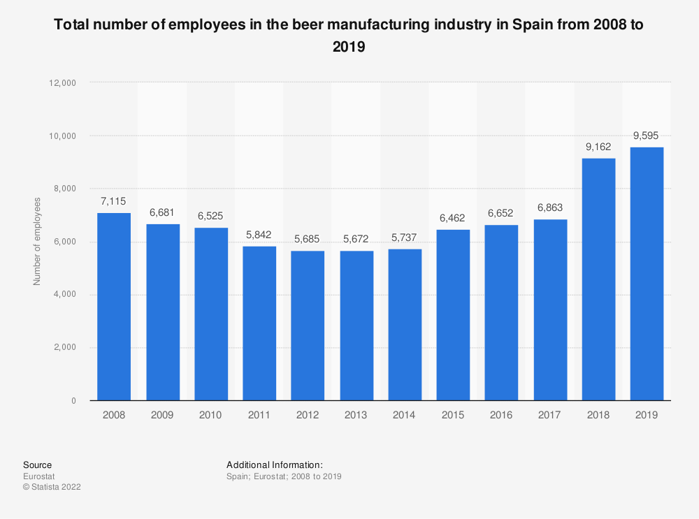 Statistic: Total number of employees in the beer manufacturing industry in Spain from 2008 to 2016 | Statista