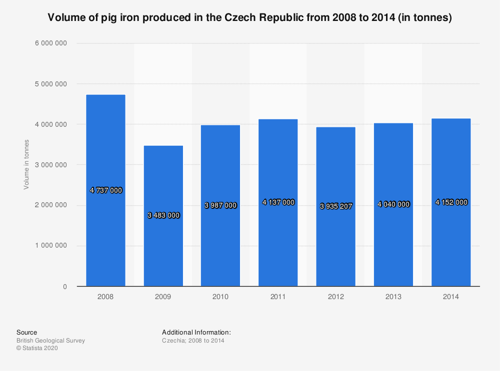 Statistic: Volume of pig iron produced in the Czech Republic from 2008 to 2014 (in tonnes) | Statista