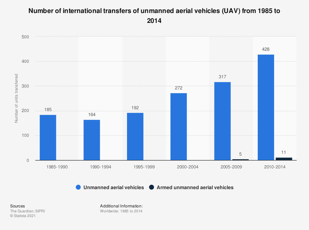 Statistic: Number of international transfers of unmanned aerial vehicles (UAV) from 1985 to 2014 | Statista