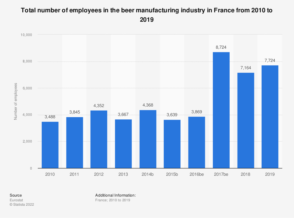 Statistic: Total number of employees in the beer manufacturing industry in France from 2009 to 2017 | Statista