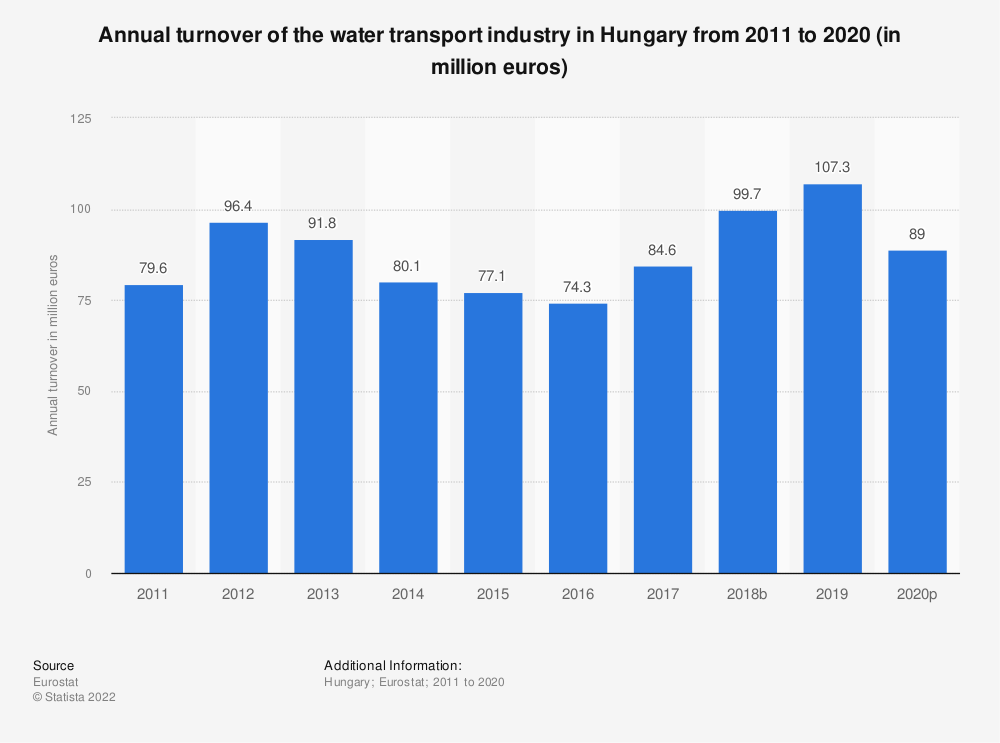 Statistic: Annual turnover of the water transport industry in Hungary from 2008 to 2015 (in million euros) | Statista