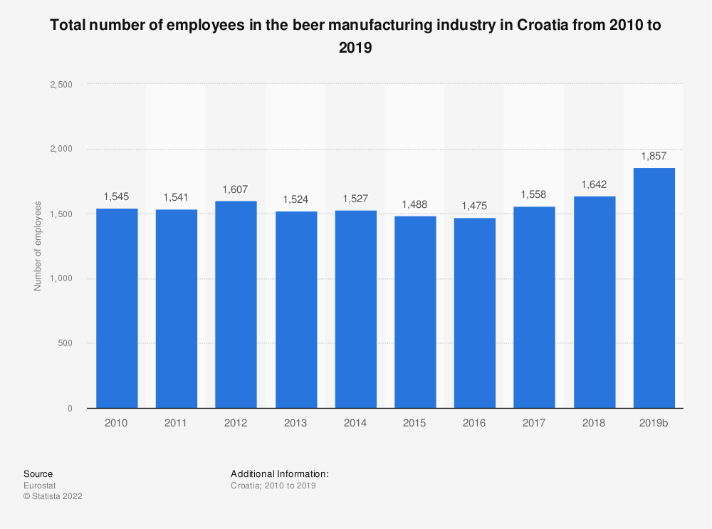 Statistic: Total number of employees in the beer manufacturing industry in Croatia from 2008 to 2017 | Statista