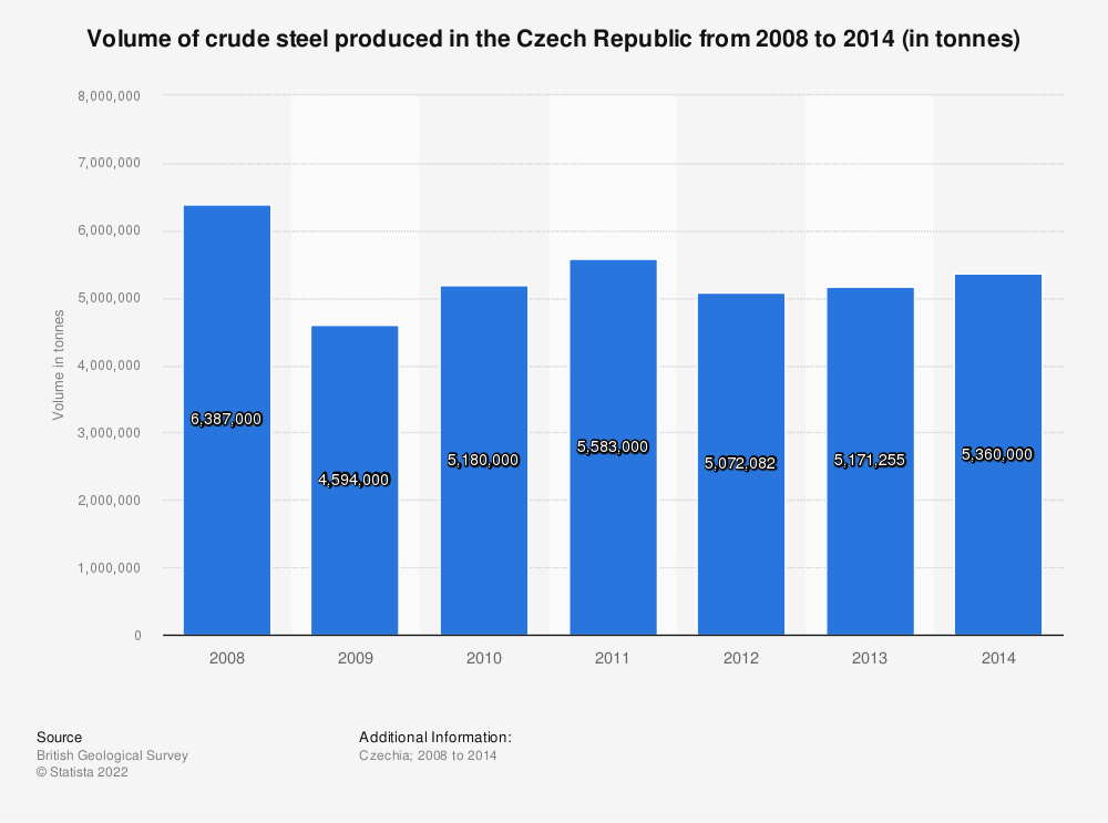 Statistic: Volume of crude steel produced in the Czech Republic from 2008 to 2014 (in tonnes)   Statista