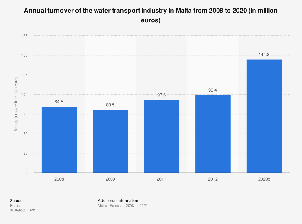 Statistic: Annual turnover of the water transport industry in Malta from 2008 to 2012 (in million euros) | Statista