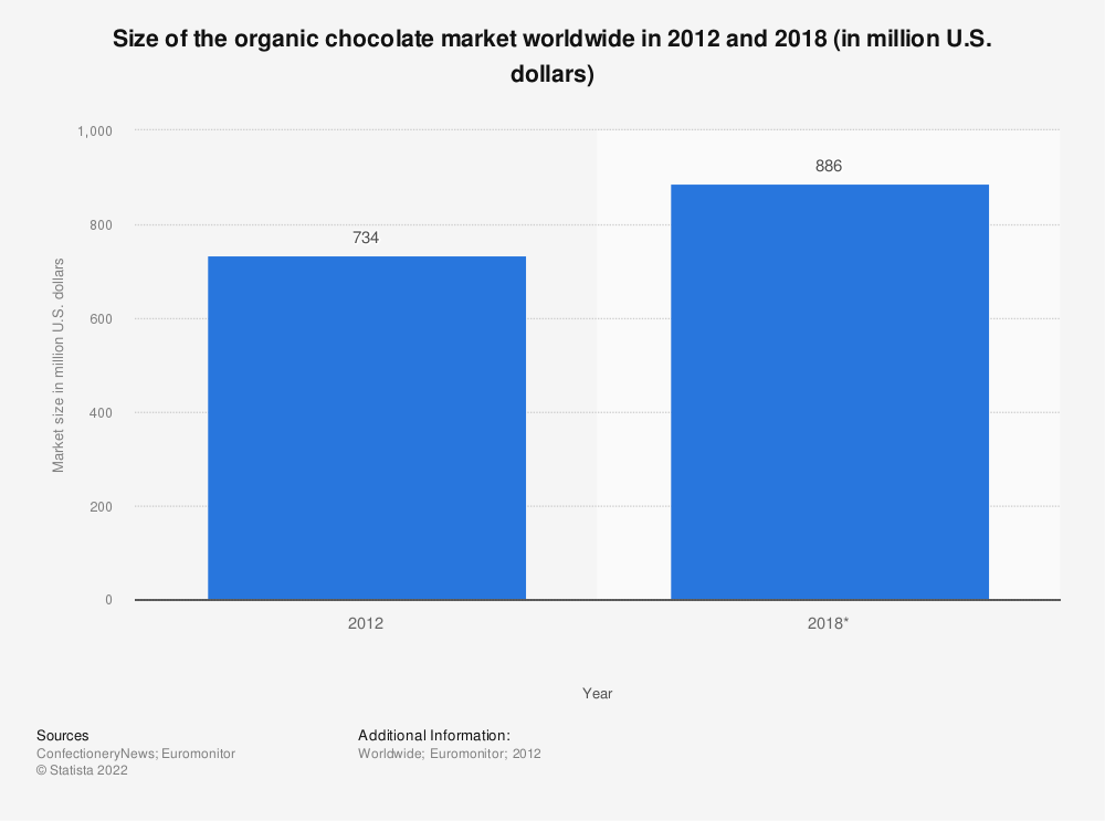 Statistic: Size of the organic chocolate market worldwide in 2012 and 2018 (in million U.S. dollars) | Statista