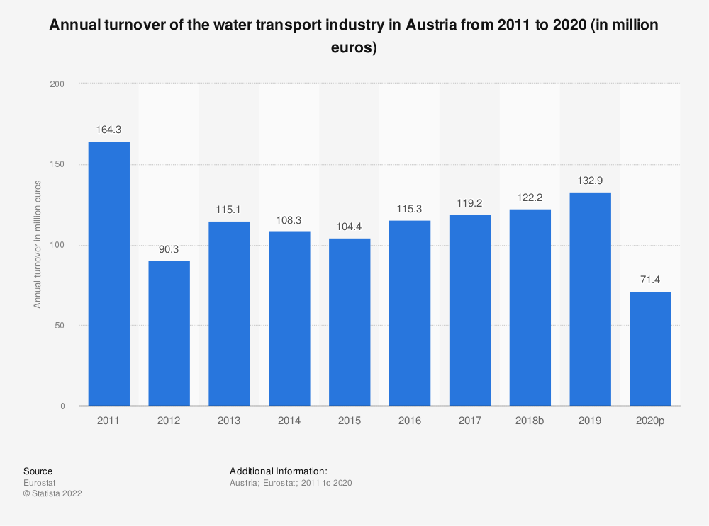 Statistic: Annual turnover of the water transport industry in Austria from 2008 to 2015 (in million euros) | Statista