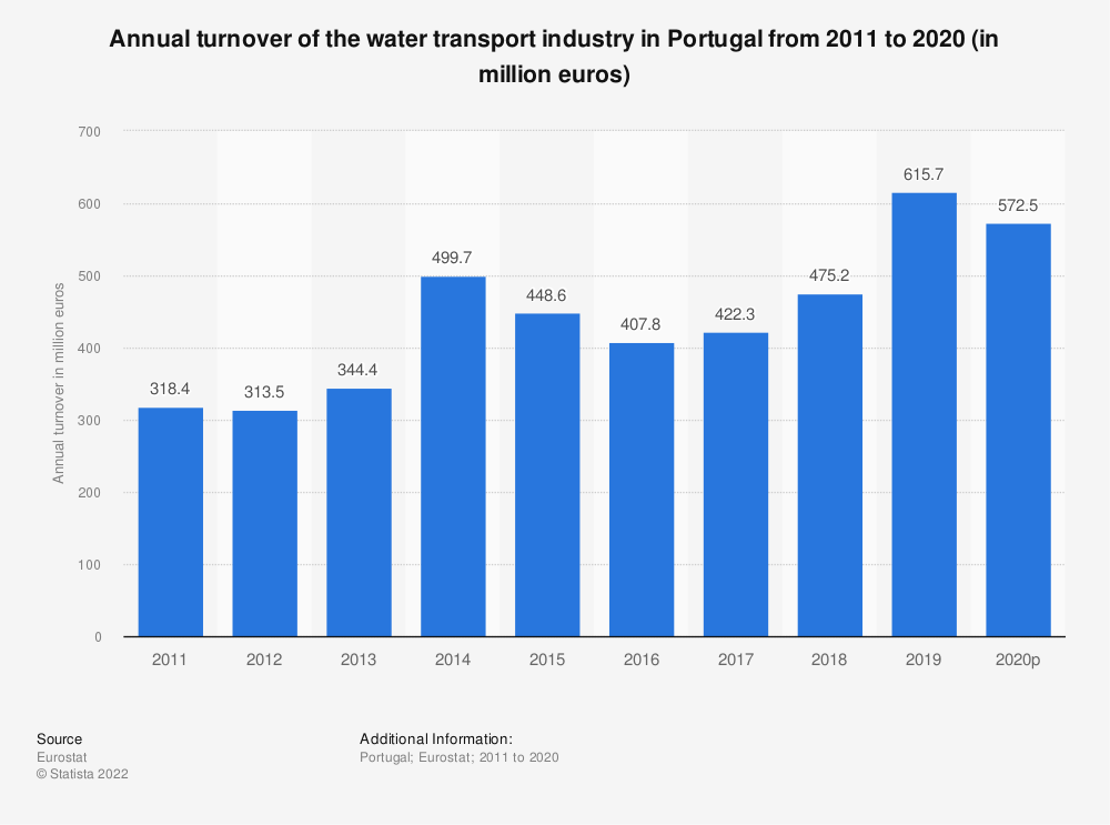 Statistic: Annual turnover of the water transport industry in Portugal from 2008 to 2015 (in million euros) | Statista