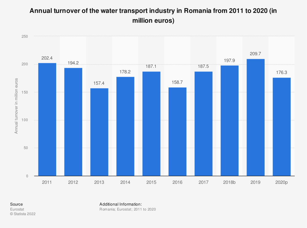 Statistic: Annual turnover of the water transport industry in Romania from 2008 to 2014 (in million euros) | Statista