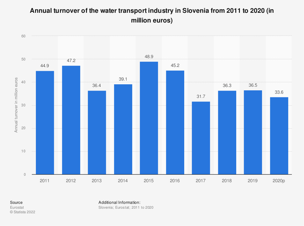 Statistic: Annual turnover of the water transport industry in Slovenia from 2008 to 2015 (in million euros) | Statista