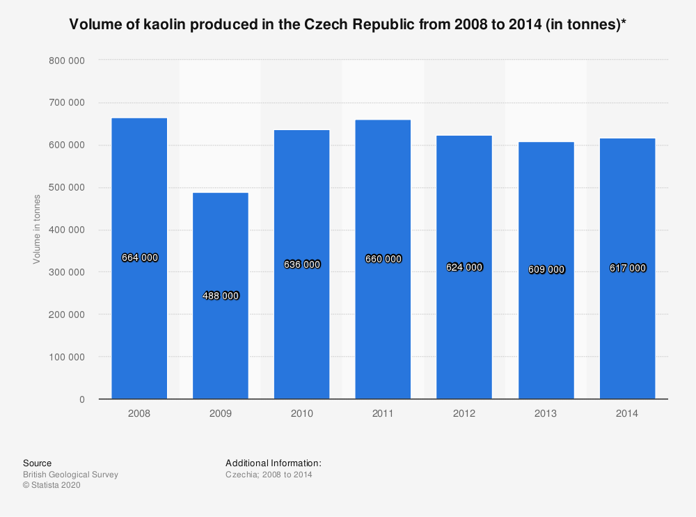 Statistic: Volume of kaolin produced in the Czech Republic from 2008 to 2014 (in tonnes)* | Statista