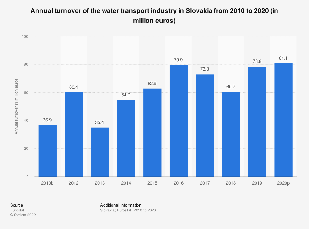 Statistic: Annual turnover of the water transport industry in Slovakia from 2008 to 2015 (in million euros) | Statista