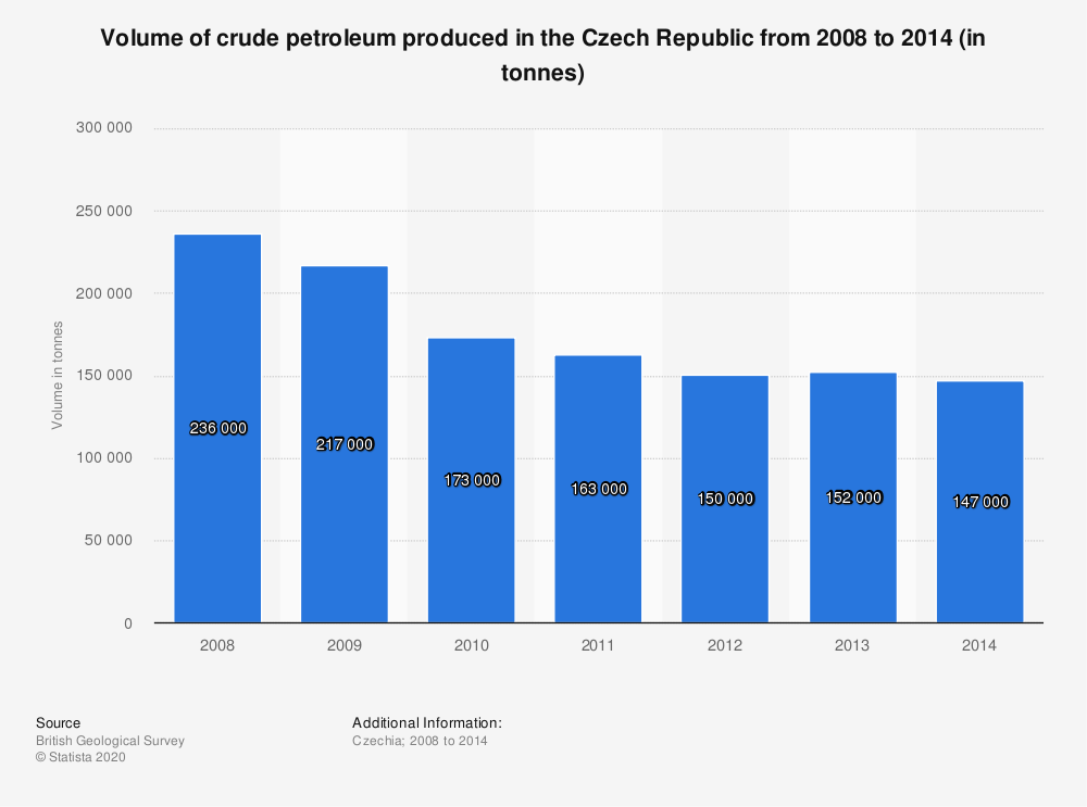 Statistic: Volume of crude petroleum produced in the Czech Republic from 2008 to 2014 (in tonnes) | Statista