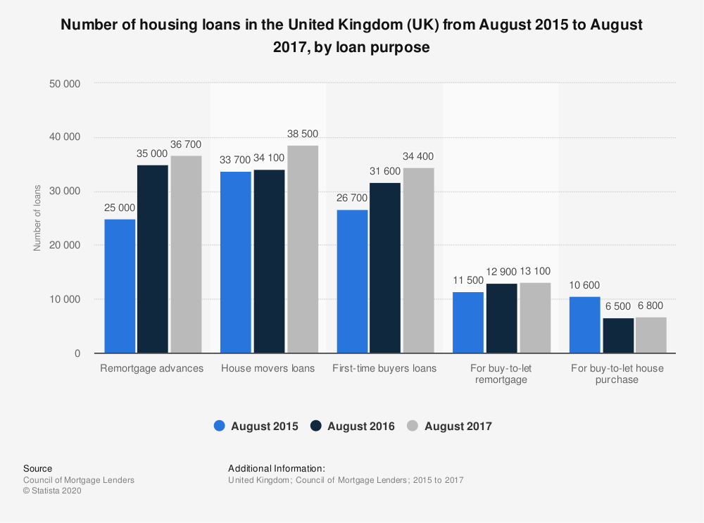 Statistic: Number of housing loans in the United Kingdom (UK) from August 2015 to August 2017, by loan purpose | Statista