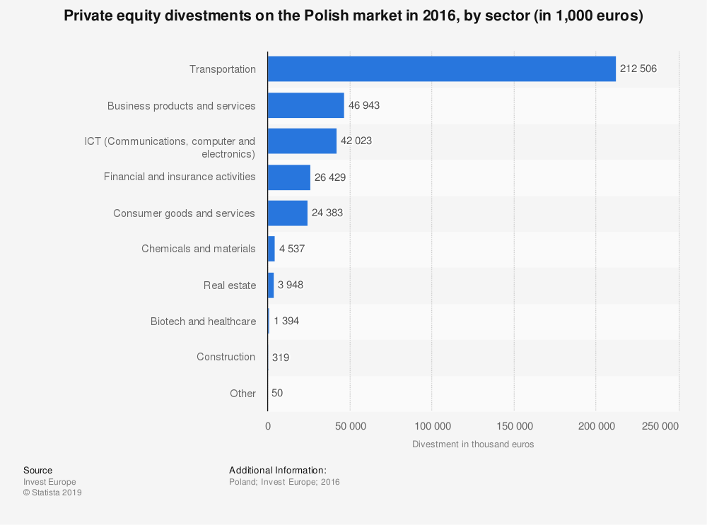 Statistic: Private equity divestments on the Polish market in 2016, by sector (in 1,000 euros)  | Statista