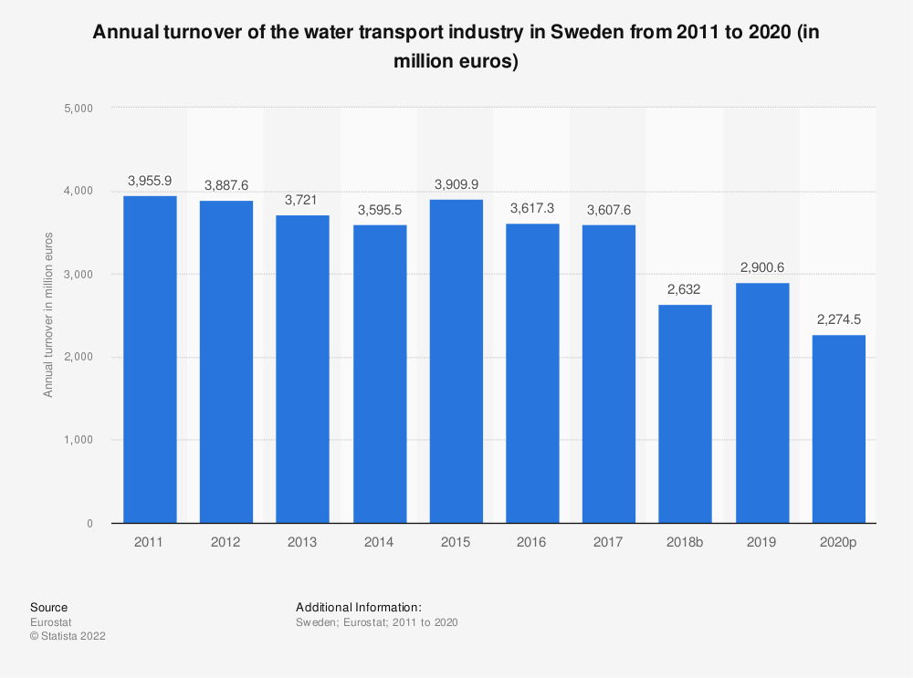 Statistic: Annual turnover of the water transport industry in Sweden from 2008 to 2015 (in million euros) | Statista