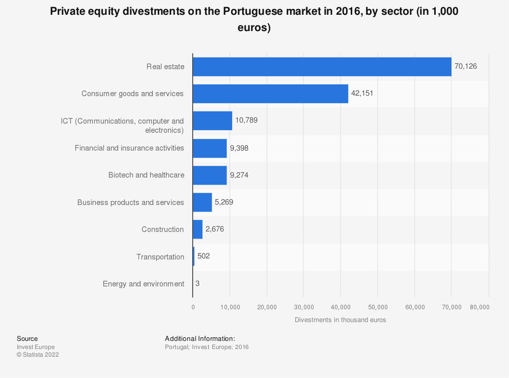 Statistic: Private equity divestments on the Portuguese market in 2016, by sector (in 1,000 euros)  | Statista