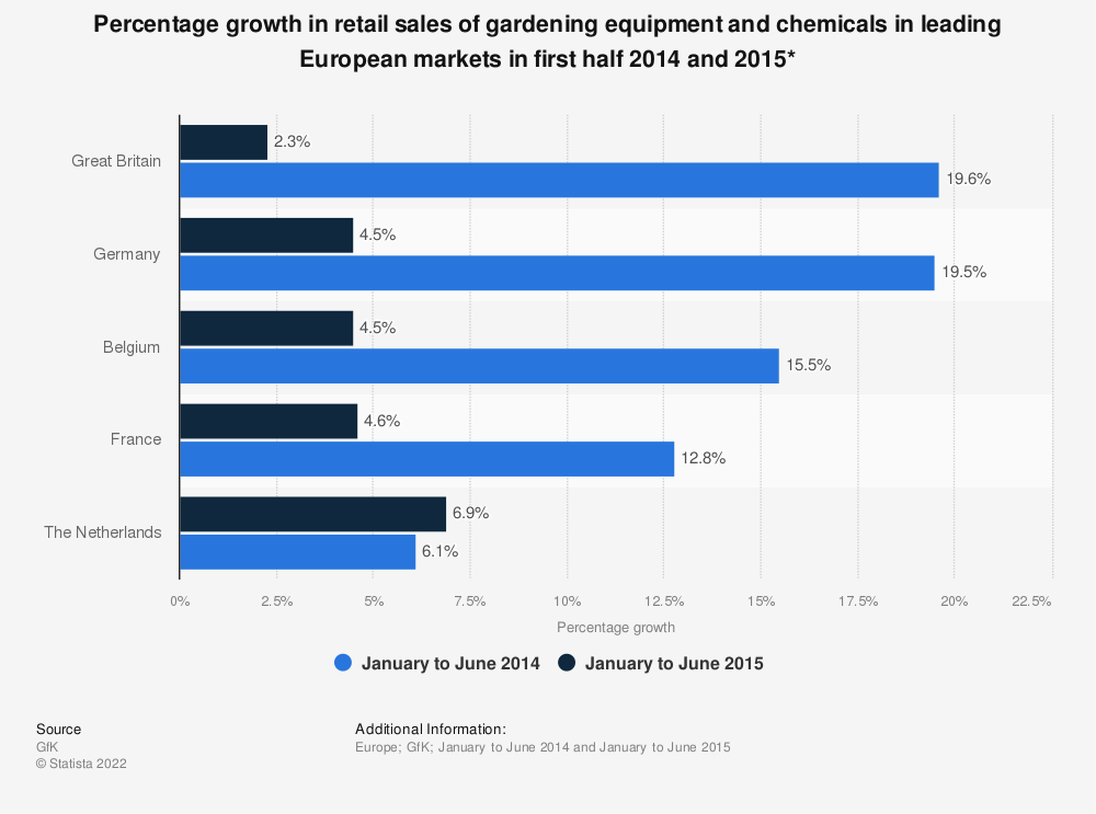 Statistic: Percentage growth in retail sales of gardening equipment and chemicals in leading European markets in first half 2014 and 2015* | Statista