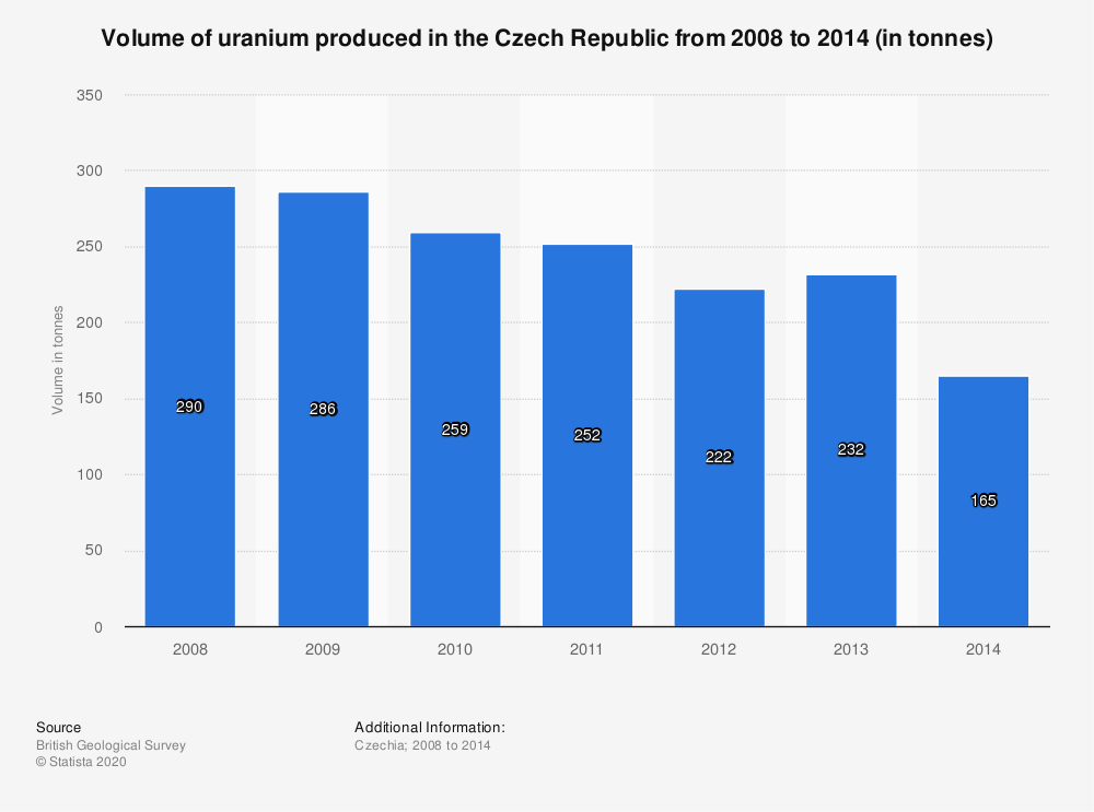 Statistic: Volume of uranium produced in the Czech Republic from 2008 to 2014 (in tonnes) | Statista