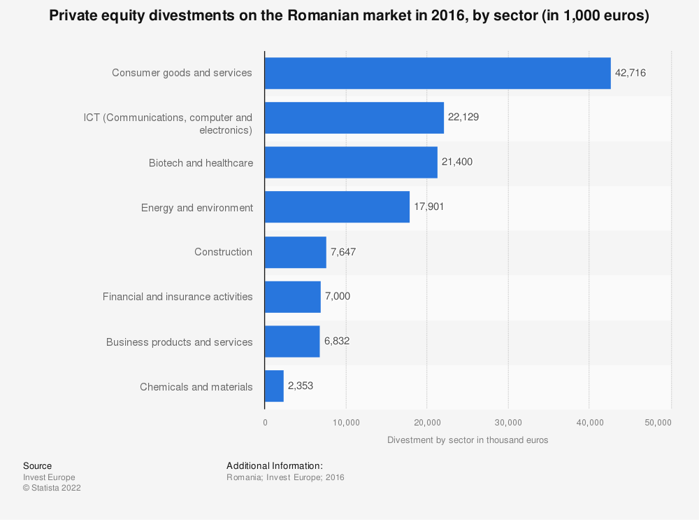 Statistic: Private equity divestments on the Romanian market in 2016, by sector (in 1,000 euros) | Statista
