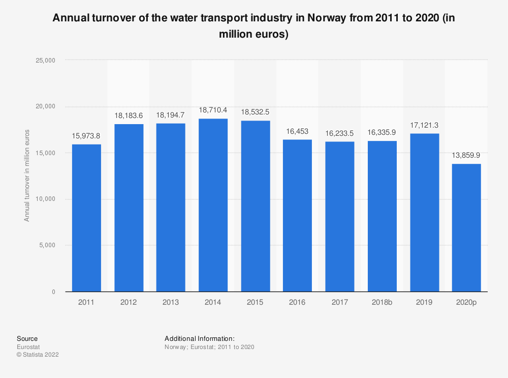Statistic: Annual turnover of the water transport industry in Norway from 2008 to 2015 (in million euros) | Statista