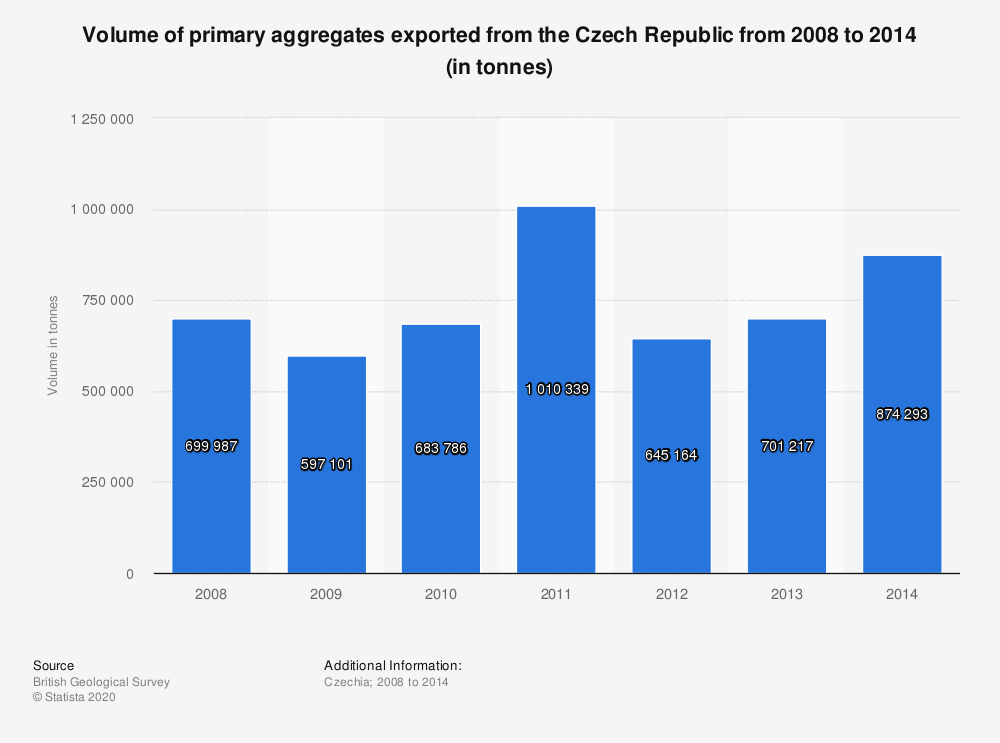 Statistic: Volume of primary aggregates exported from the Czech Republic from 2008 to 2014 (in tonnes) | Statista