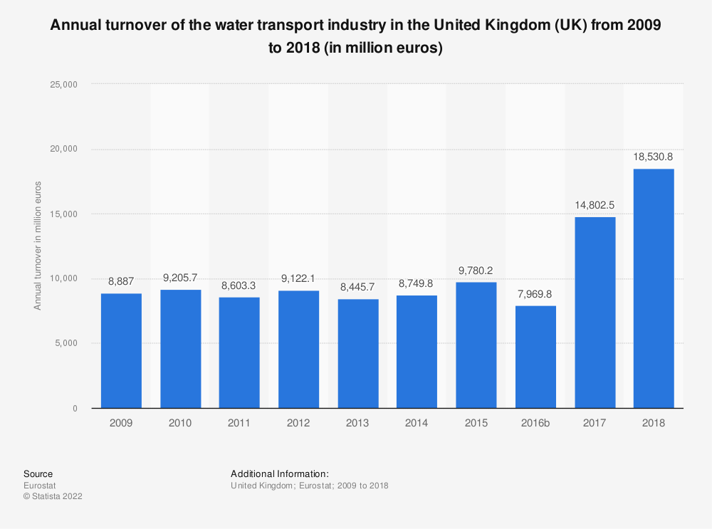 Statistic: Annual turnover of the water transport industry in the United Kingdom (UK) from 2008 to 2015 (in million euros) | Statista