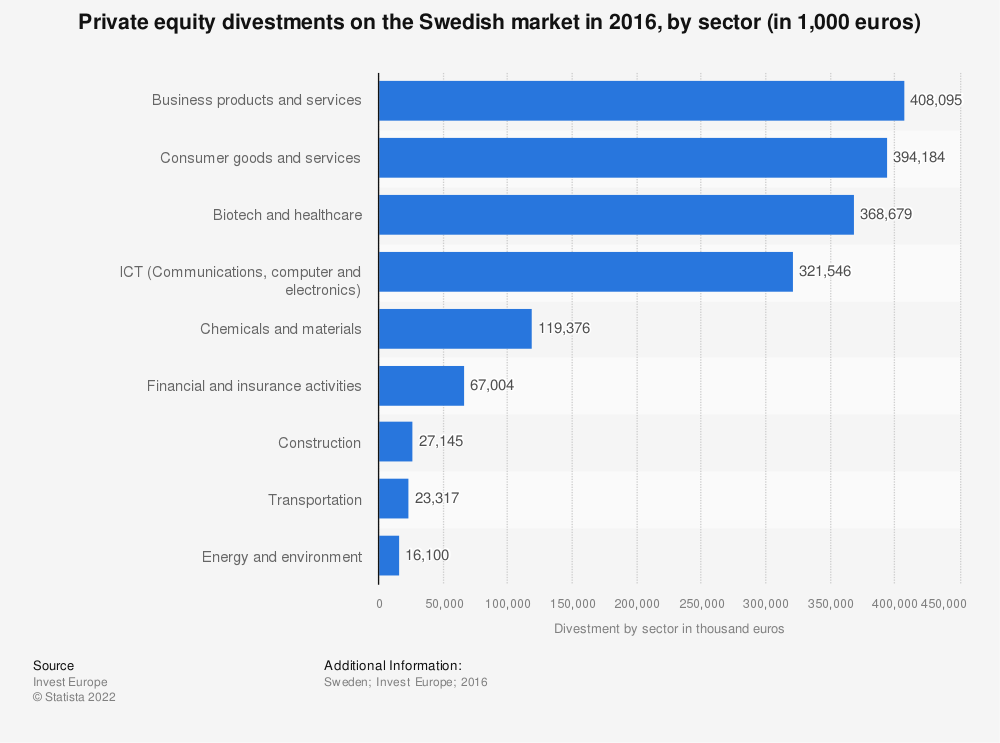 Statistic: Private equity divestments on the Swedish market in 2016, by sector (in 1,000 euros)  | Statista