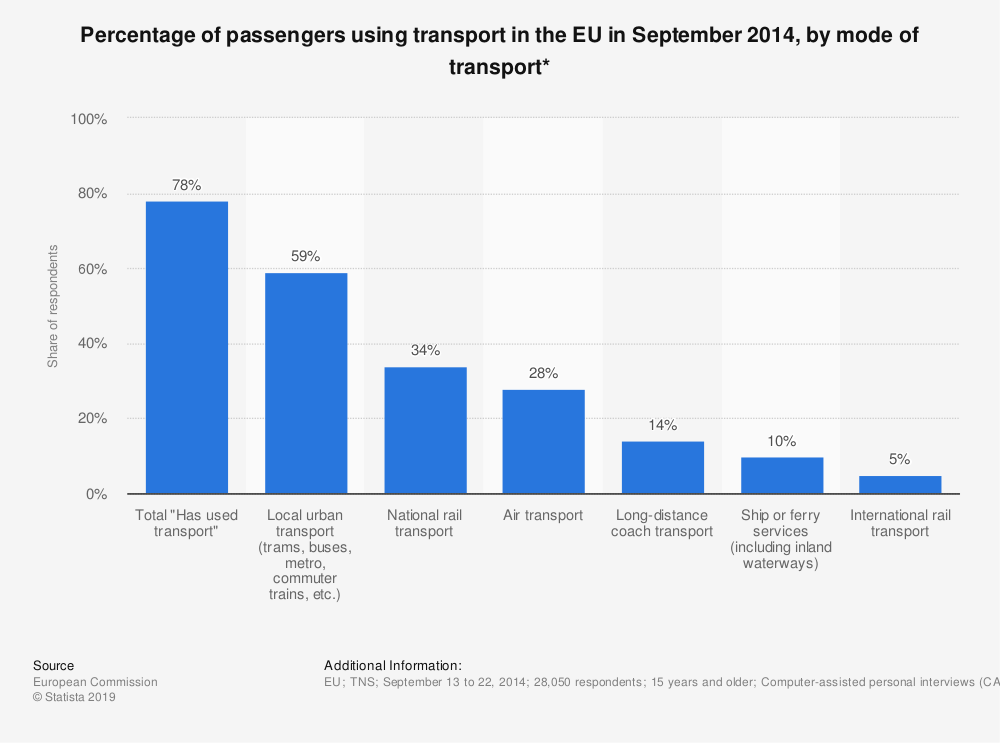 Statistic: Percentage of passengers using transport in the EU in September 2014, by mode of transport* | Statista